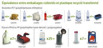 equivalence entre collecté et recyclé