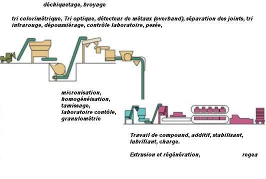 procédé de régénération du pvc