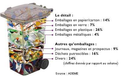répartitions des déchets